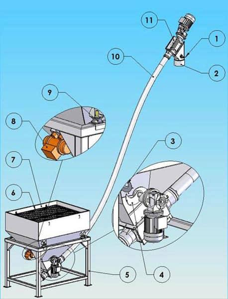 Flexible screw conveyor and hopper drawing